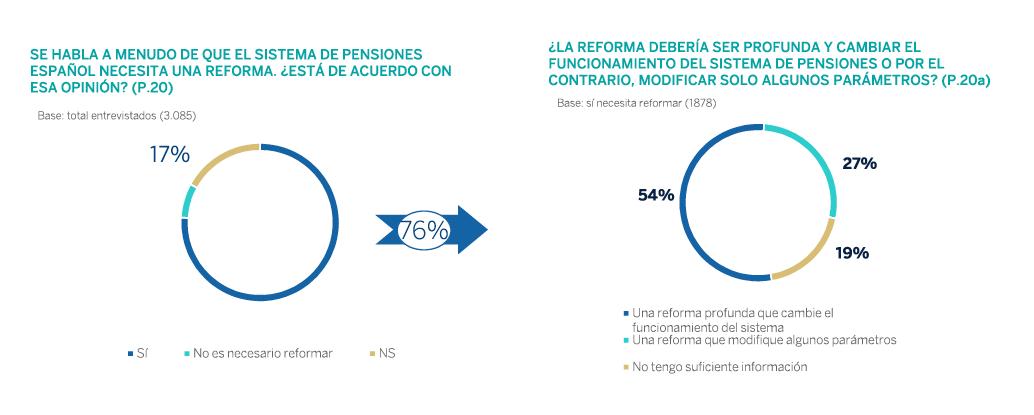 Fuente: Instituto BBVA de Pensiones
